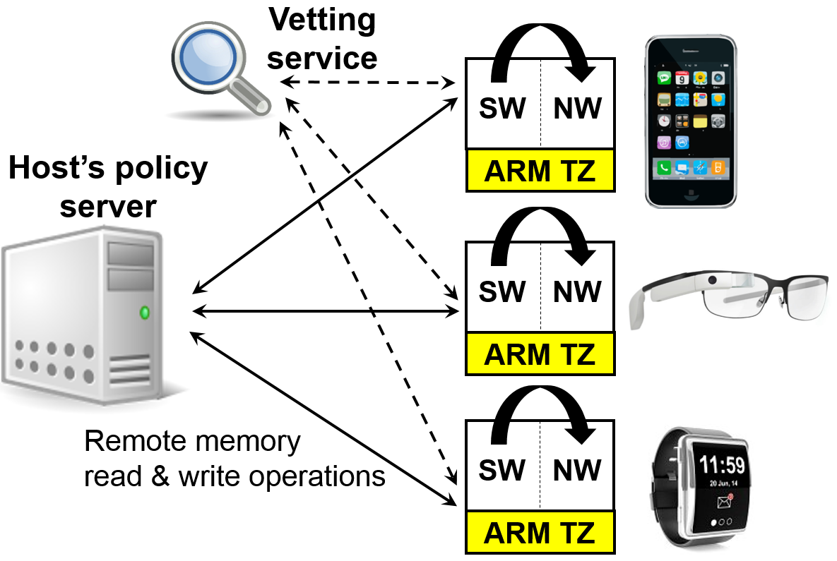 Regulating ARM TrustZone Devices in Restricted Spaces